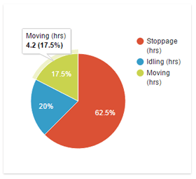 Vehicle usage chart